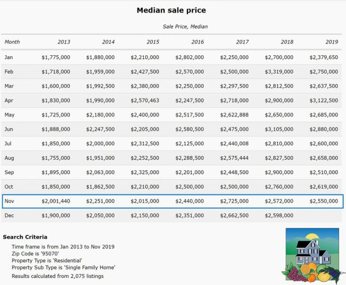 Chart of the Saratoga median sale price dating back to Jan 1 2013