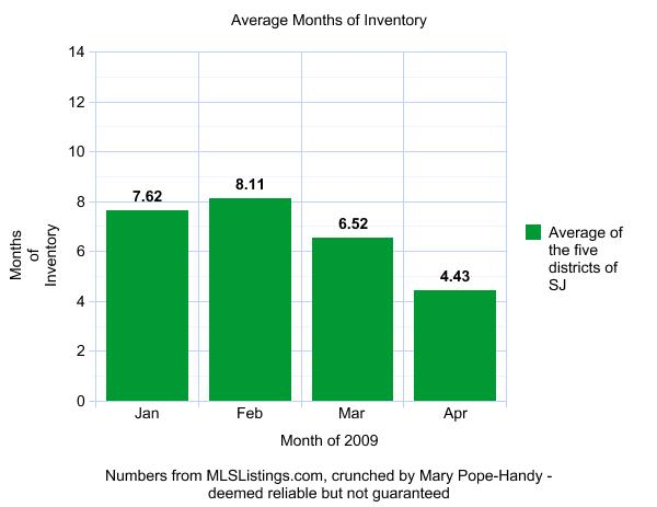 average-months-of-inventory-of-5-san-jose-areas
