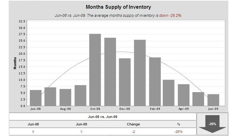 Saratoga-CA-95070-months-of-inventory-jul-5-09-sfh1