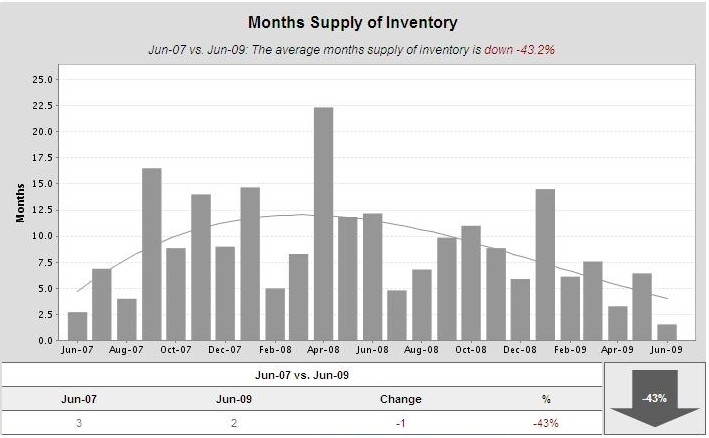 Cambrian-Park-San-Jose-months-of-inventory-jun-07-to-june-09