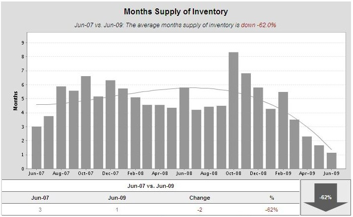 Cambrian-Park-months-supply-of-inventory-2-yrs-jul-09
