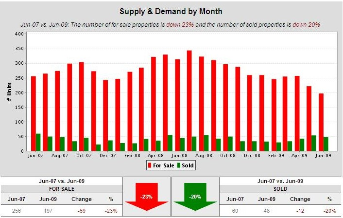 Cambrian-Park-real-estate-supply-and-demand-2-years
