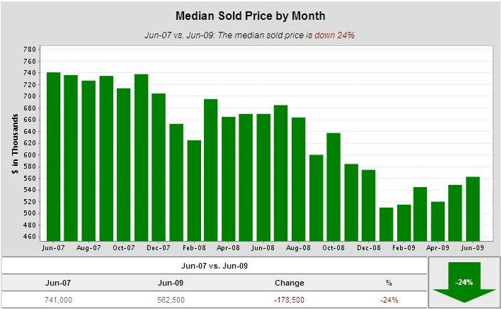 Cambrian-Park-median-sold-price-2-yrs-june09