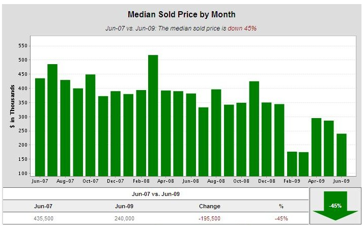 Cambrian-Park-condos-median-sold-price-2-yrs-to-june-091