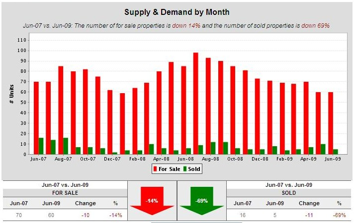 Cambrian-condos-supply-and-demand-2-yrs-to-june-09