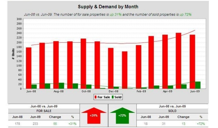 Saratoga-CA-95070-supply-and-demand-by-month-july-5-09-sfh1