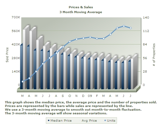prices-and-sales-july-09-Alum-Rock-area-of-San-Jose