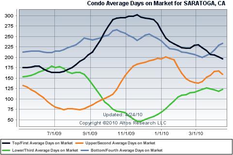 Average days on market for all four Saratgoa condo price quartiles