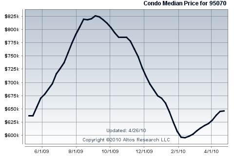 Saratoga, California, median list price of condominiums for sale over the last year