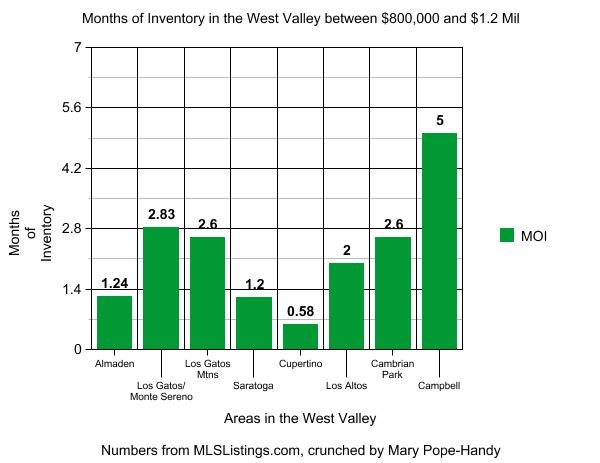 """Silicon Valley's """"West Valley"""" Communities' MOI for Move-Up Homes"""