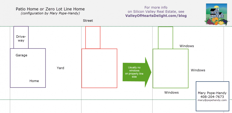 Patio home or zero lot line diagram