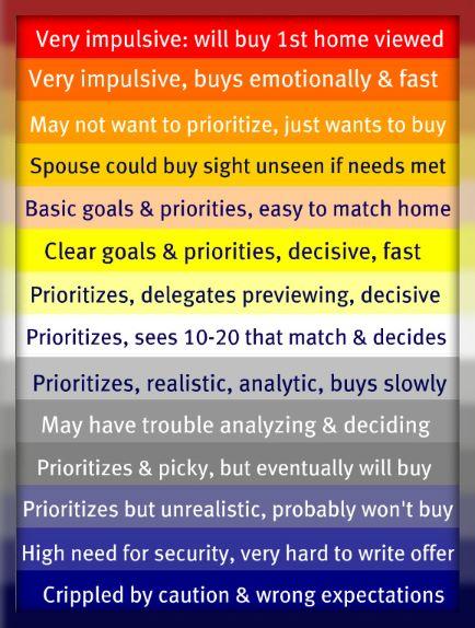 Home buyer caution and impulsivity