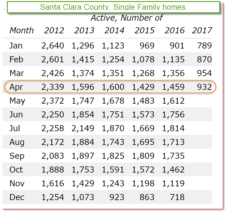 2017-05-01 Santa Clara County Inventory of Single Family Homes