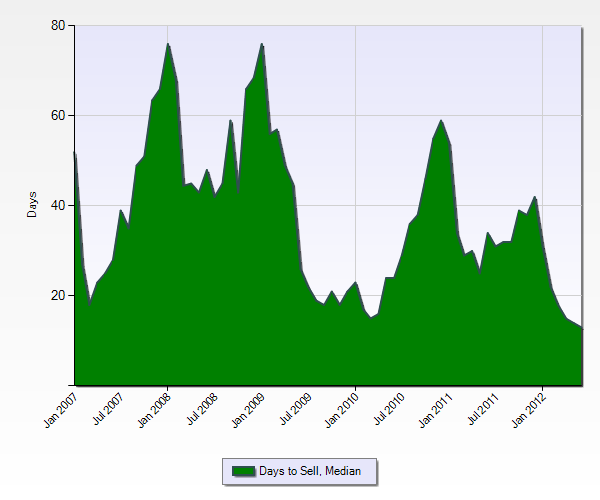 Median days to sell a house in San Jose Jan 2007 to June 2012