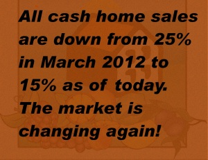 Percentage of all cash home sales in Santa Clara County is down from 25% in March 2012 to 15% on July 26, 2012