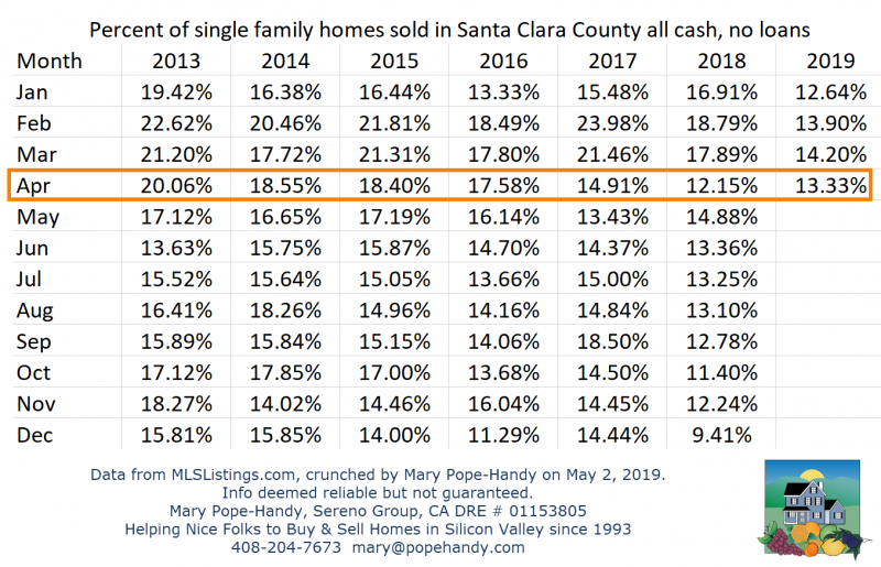 The percentage of all cash sales in Santa Clara County - single family homes by month