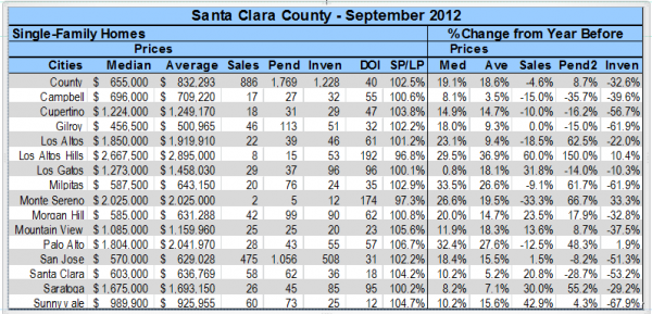 Santa Clara County residential real estate market statistics for September 2012