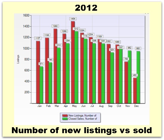 New listings vs sold throughout 2012 in Santa Clara County CA