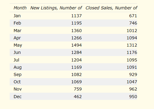 Number new listings vs sold month by month 2012 - Santa Clara County real estate statistics