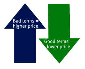 Price and Terms