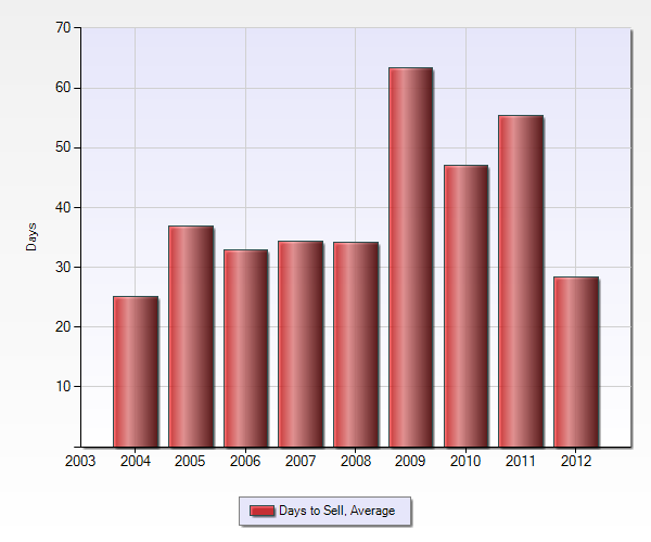 Average days to sell for Blossom Manor Los Gatos homes sold by year 2004 to 2012