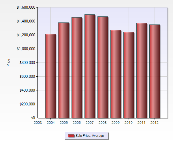 Average sale price of Blossom Manor Los Gatos homes sold by year all price ranges 2004 - 2012