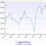 Cupertino sale price to list price ratio