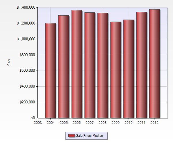 Median Sales Price by year in Blossom Manor Los Gatos all price ranges 2004 - 2012