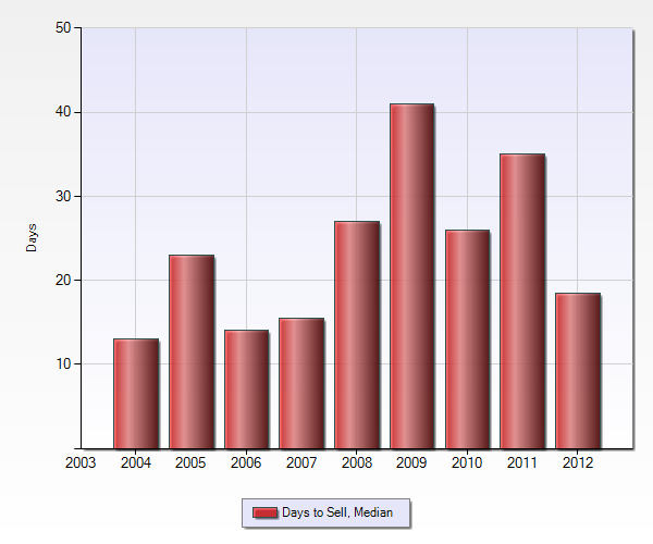 Median days to sell for Blossom Manor Los Gatos homes sold by year 2004 - 2012