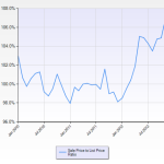 Mountain View sale price to list price ratio