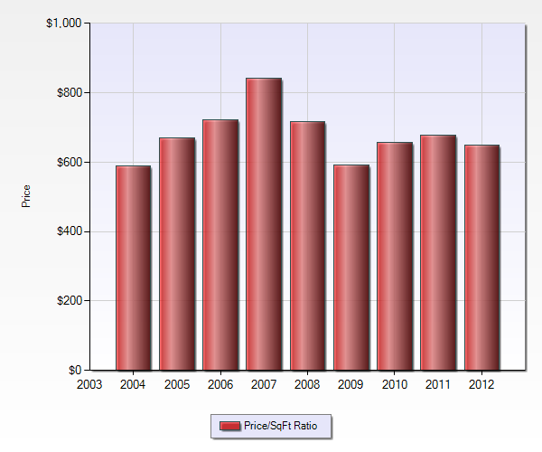 Price per square foot ratio of Blossom Manor neighborhood homes sold by year 2004-2012