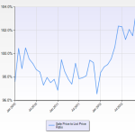 Redwood City sale price to list price ratio