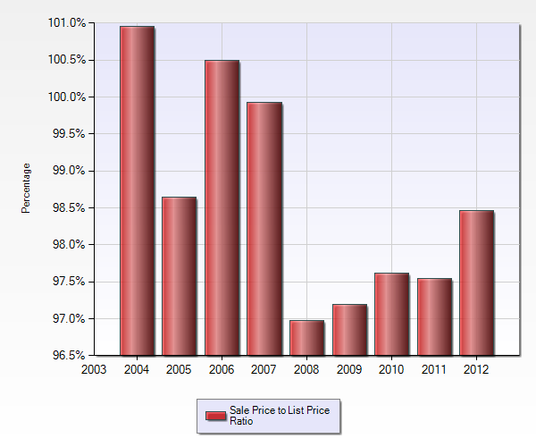 Sale price to list price ratio in Blossom Hill Manor area Los Gatos by year 2004 - 2012