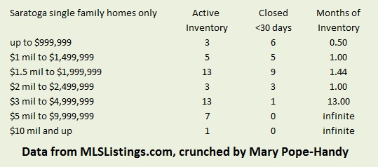 Saratoga CA months of inventory for houses by price point