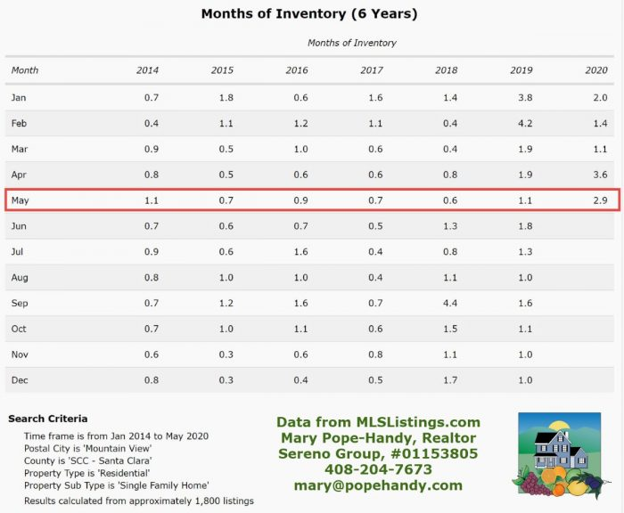 Mountain View months of inventory