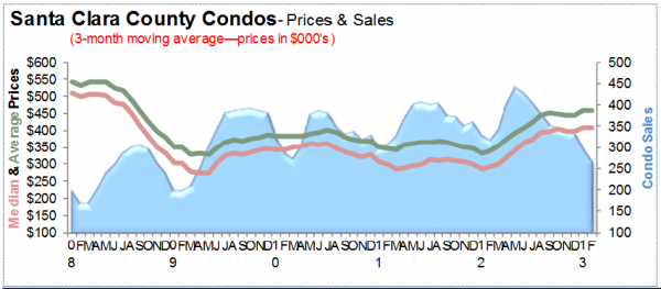 Santa Clara County Condos prices and sales for February 2013