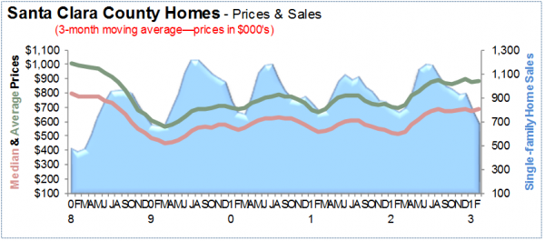 Santa Clara County Homes prices and sales for Feb 2013