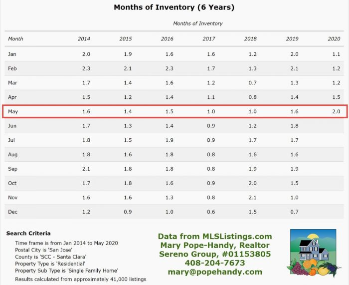 San Jose months of inventory July 2014 - May 2020