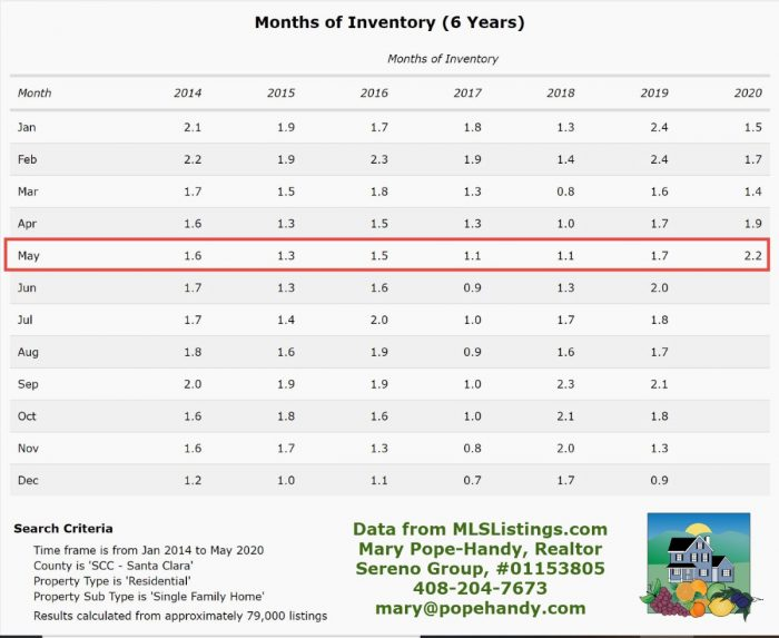 Santa Clara County months of inventory - multi year view - click on image to enlarge