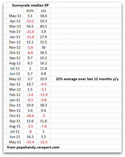 Change in Sunnyvale median sales price for single family homes month over month year over year June 2013