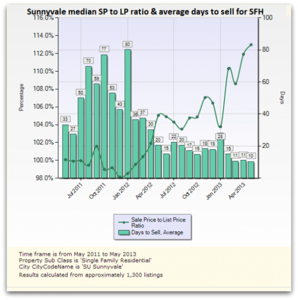 Sunnyvale median sale price to list price ratio and days to sell June 2013