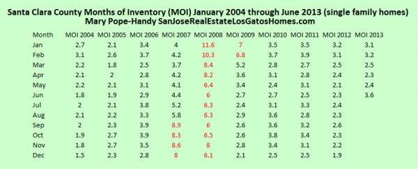Santa Clara County Months of Inventory Jan 2004 through June 2013 single family homes