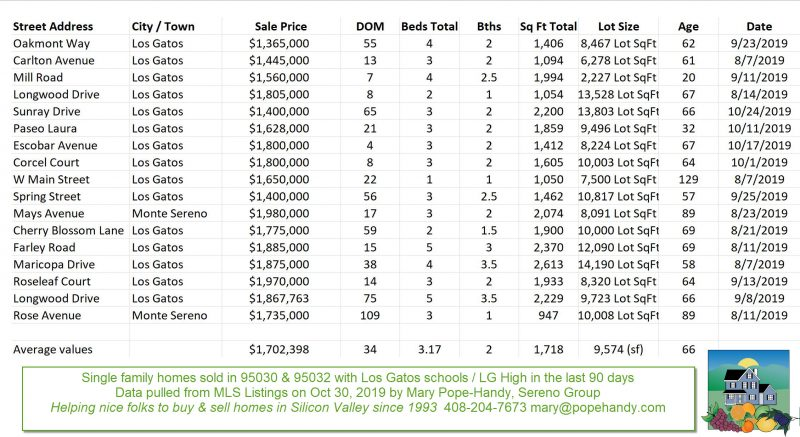 Chart of single family homes sold in the last 90 days in 95030 and 95032 zip codes under $2 million