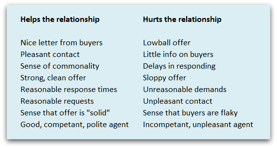 Selling relationships