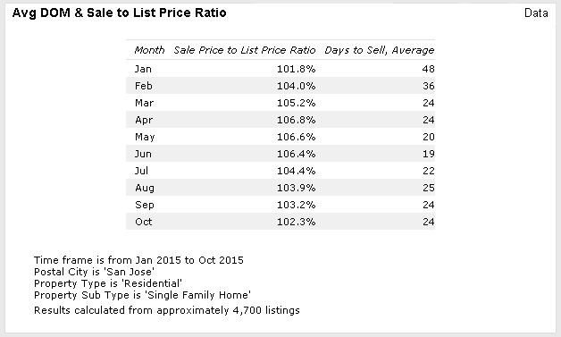 San Jose Days to sale & SP-LP ratio