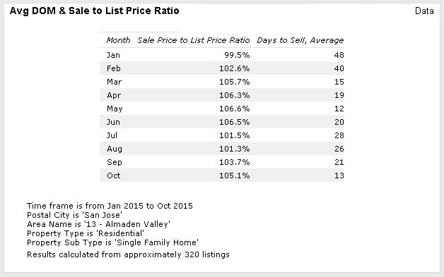 Almaden days to sale and SP to LP ratio