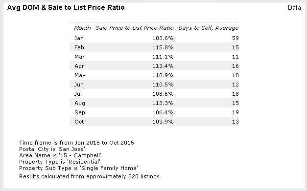 SJ area 15 days to sale and SP to LP Ratio