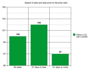 Speed of home sale and sp to lp ratio in LG with CUHSD