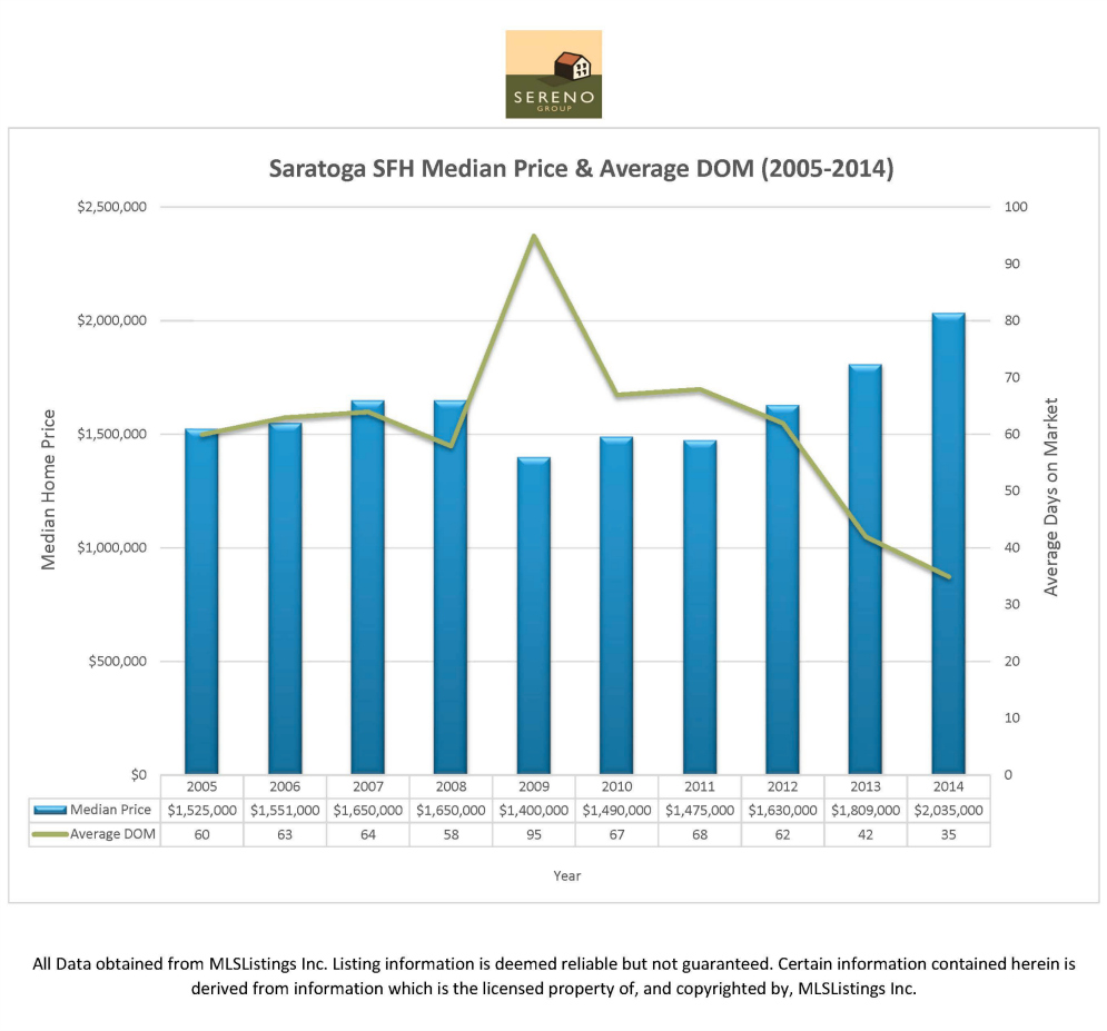 Saratoga median price and average DOM