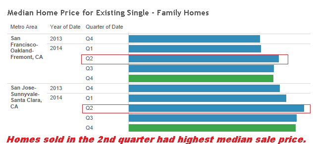 Highest median sale price by quarter in Silicon Valley